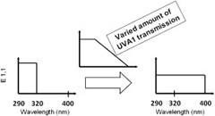 Fig 1. Evolution of sunscreens from predominant protection against UVB light toward spectral homeostasis (E1,1, extinction at 1-cm path length and 1% concentration as a measure for UV light filter efficacy at every wavelength in the UVR range). UV, Ultraviolet; UVB, ultraviolet B; UVR, ultraviolet radiation.