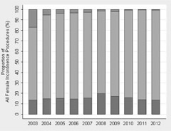 Trends in the use of female incontinence procedures among certifying urologists between 2003 and 2012.