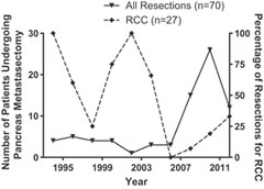 Fig 1. Number of patients undergoing pancreatic metastasectomy at MSKCC from 1993 to 2012. An increase in the number of resections is noted over time with a lower percentage of patients with RCC in recent years. Values represent sums of 2-year intervals.