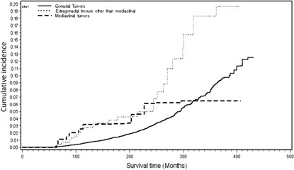 Fig 3. Cumulative incidence plot for death caused by solid cancers 5 years after diagnosis in patients with germ cell tumors (n = 37,283).
