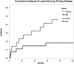 Fig 1.Comparison of the cumulative incidence of local failure in patients with non-small cell lung cancer primary versus others.