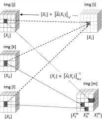 Fig 1. Schematic diagram to illustrate the DDM concept. Voxels at locations Xj, Xk, Xl in the images [j], [k] and [l] that are co-registered at the same voxel Xi in image [i] (dashed lines) are typically registered at different locations in another image [m] (dotted lines).