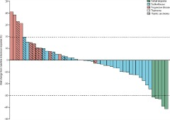 Fig 1. Waterfall plot of best change from baseline in tumour response, according to histology.