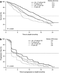 Fig 1. Kaplan–Meier estimates of overall survival (OS; a) and radiographic progression-free survival (rPFS; b) in the subsets with and without visceral disease at baseline. AA, abiraterone acetate; P, prednisone; VD, visceral disease; atest of homogeneity of the 4 subgroups.