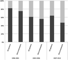 Fig 1. Percentage of patients undergoing completion lymph node dissection (CLND) following a positive SLNB by date of surgery (1996–2001 (n = 11), 2002–2006 (n = 18), 2007–2012 (n = 25)) – all patients and the subgroup of patients with only micrometastatic disease (<0.2 mm) in the SLN.