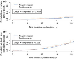(a) Prostate cancer-specific mortality and (b) death from competing causes after radical prostatectomy, stratified by the presence of positive and negative surgical margins.