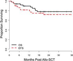 Fig 1. Kaplan-Meier estimate of OS and EFS (N = 51) patients.