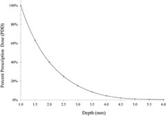 Fig 1. Percent depth dose (PDD) curve for an intraoperative 32P brachytherapy plaque, with measurements for radiation dose at a depth relative to prescription dose (10 Gy to 1-mm depth).