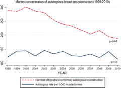 Fig 3. Market concentration of autologous breast reconstruction (1998 to 2010).
