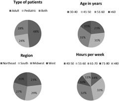 Fig 1. Transplantation physician demographics.