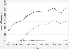Fig 1. Female POP procedures performed by ABU certifying and recertifying urologists from 2003 to 2012 by procedure type.