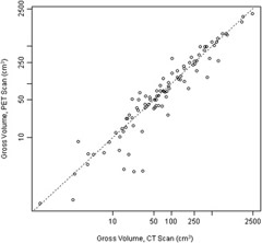 Fig 1. Scatterplot demonstrating the correlation of radiation oncologist–delineated positron emission tomography (PET) and computed tomography (CT) gross tumor volumes (cm3) in log scale.