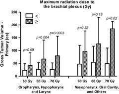 Correlating maximum dose to brachial plexus (left or right) with primary gross tumor volume devised by tumor subsite (oropharynx, hypopharynx, and larynx compared with nasopharynx, oral cavity, and others).