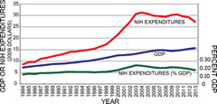 Fig 1. NIH Expenditures vs. GDP 1984–2013.