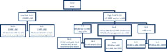 Flow diagram of patients with testicular sex-cord stromal tumors treated at MSKCC.