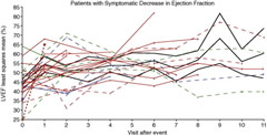 Left ventricular ejection fraction (LVEF) over time in individual patients after symptomatic decrease in LVEF on sunitinib