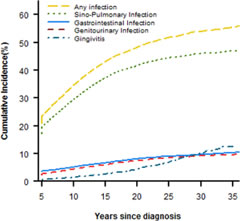 Fig 1. Cumulative incidence of infectious complications.