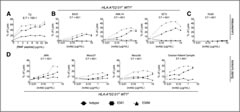 Fig 1. ESKM is more efficacious and potent in ADCC assays with human PBMC effectors at the indicated mAb concentrations and effector/target (E:T) ratios. Cytotoxicity was measured by 4-hour 51Cr release assay