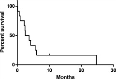 Fig 1. Kaplan-Meier curve for overall survival for the 12 patients treated with pralatrexate.