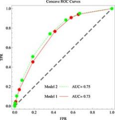 Figure 1. Receiver operating characteristic (ROC) curves for risk prediction involving later non-elective operative delivery.