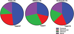 Fig 6. Distribution of long-term survivors from 3 datasets among the The Cancer Genome Atlas transcriptional subtypes.