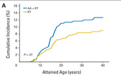 Fig 1. Cumulative incidence of subsequent malignant neoplasms after retinoblastoma by treatment received. (A) Bone tumor.