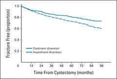 Fig 2. Fracture-free survival by type of urinary diversion in patients who received cystectomy.