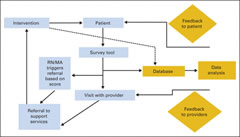 Fig 3. General model of palliative care services integrated into oncology practice. MA, medical assistant; RN, registered nurse.