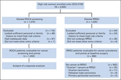 Fig 1. CONSORT diagram for GOG (Gynecologic Oncology Group) 0199, the National Ovarian Cancer Prevention and Early Detection Study. ROCA, risk of ovarian cancer algorithm; RRSO, risk-reducing salpingo-oophorectomy.