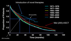 Fig 2. Six-Year Interval Kaplan–Meier Curves for Multiple Myeloma (MM) Patient Overall Survival From Time of Diagnosis (1971-2006)  Abbreviations: ASCT = Autologous Stem Cell Transplant; MEL(200) = melphalan (200 mg/m2).