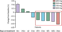 Fig 4. Waterfall plot of best CNS response. Bars indicate the change from baseline in the size of CNS tumours, for every assessable patient with measurable CNS lesions at baseline (n=9). Red box indicates patients who had a partial response as their best CNS response. + symbols indicate patients still on treatment. *Radiation necrosis.