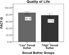 """Fig 1. Independent-samples t-tests of group differences between men classified into """"low"""" vs. """"high"""" sexual bother groups."""