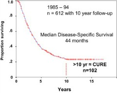 Fig 1. Resection of colorectal liver metastases (CRLM) is safe and curative. Displayed is the 10-year follow-up on patients who underwent resection of CRLM from 1985 to 1994 at Memorial Sloan Kettering. There were 102 actual 10-year survivors, and 97% of the 102 were disease free at the last follow-up.