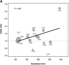 Fig 1a. The level of expression of the patient's mismatched HLA-C allotype associates with transplant outcome.