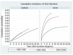 Fig 1. Cumulative incidence of first infection over time in myeloma patients and their matched controls.