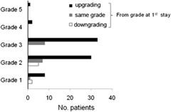 Grading of complications leading to readmission in relation to morbidities encountered during the primary stay.