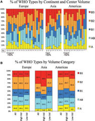 """Fig 2. Relative frequency of thymoma histotypes by center volume and geographic region. A, Frequency of thymoma subtypes, ordered by size of center and geographic region. B, The frequency of thymoma subtypes by region and by high- and low-volume centers. """"High volume centers"""" are those contributing more than 50% of the total cases per region. WHO, World Health Organization."""