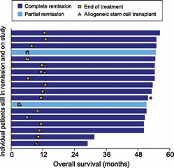 Patients who remain in remission per the investigator following treatment with brentuximab vedotin.