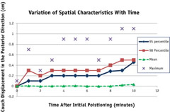 Characteristics of the distribution of vertical couch displacement that occurred for each minute after initial beam-on are shown.