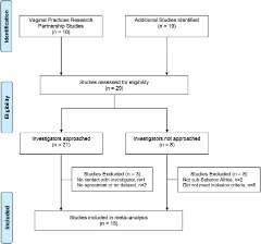 Fig 1. Flow diagram of studies included in individual participant data meta-analysis of hormonal contraception and HIV acquisition.