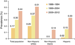 Fig 1. Trends and Racial/Ethnic Disparities in Gluten-Sensitive Problems in the United States: Findings from the National Health and Nutrition Examination Surveys From 1988 to 2012