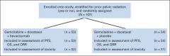 Fig 1. CONSORT diagram. Patients who received none of the protocol therapy were excluded from the assessment of toxicity.