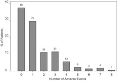 Figure 1. Number of adverse events and percent of patients in 90-day follow-up after total gastrectomy.