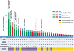 Fig 3. Mutation burden, clinical response, and factors contributing to mutation burden.