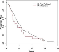Fig 1. Overall Survival With Docetaxel According to Previous Paclitaxel Treatment Status.