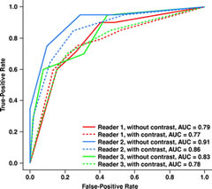 Fig 1. Graph shows ROC analysis for global T4 determination by three readers with histopathology as reference standard.