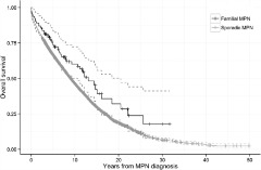 Fig. 1 Survival in patients with sporadic and familial MPNs.