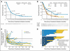 Fig 1. Clinical activity in patients with non–small-cell lung cancer (NSCLC) receiving nivolumab. Kaplan-Meier curves of overall survival (OS) for (A) total patient population (N = 129) and (B) patients who received nivolumab 1 (n = 33), 3 (n = 37), or 10 mg/kg (n = 59).