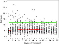 Fig 1. Scatter plot of all sirolimus concentrations, with a lowess local regression curve (red). The suggested therapeutic range of 3–12 ng/mL and the median concentration is outlined for reference.