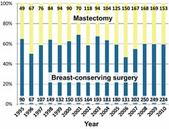 Fig 2. Proportion and number of DCIS cases undergoing breast-conserving surgery versus therapeutic mastectomy, by year.